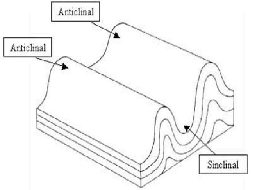 Anticlinal